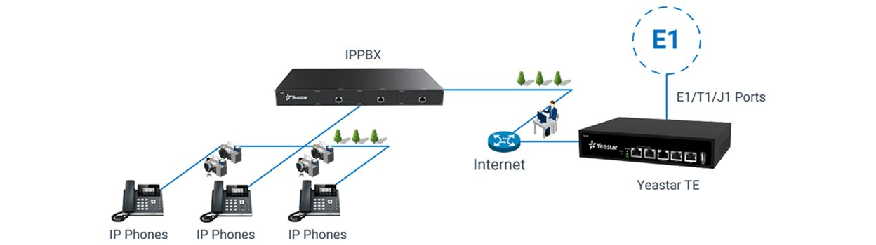 Yeastar TE200 Series E1/T1/PRI VoIP Gateway